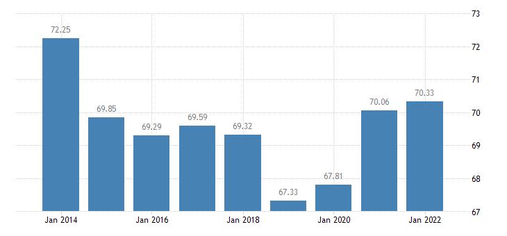 estonia gross debt to income ratio of households af4 liab b6gd8net eurostat data