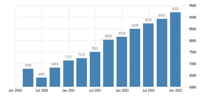 estonia gross disposable income eurostat data