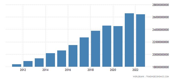 estonia gross domestic income constant lcu wb data