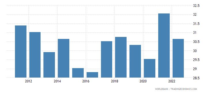 estonia gross domestic savings percent of gdp wb data