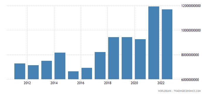 estonia gross domestic savings us dollar wb data