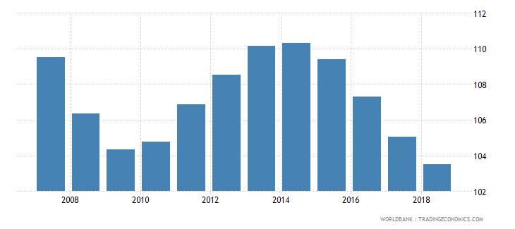 estonia gross enrolment ratio lower secondary male percent wb data