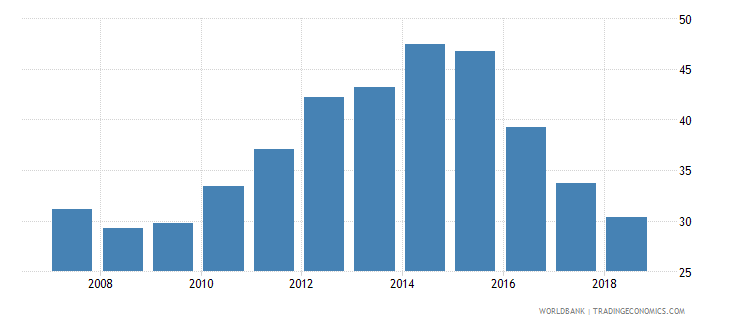 estonia gross enrolment ratio post secondary non tertiary female percent wb data