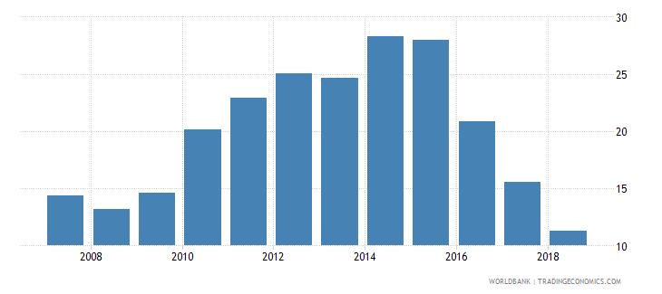 estonia gross enrolment ratio post secondary non tertiary male percent wb data