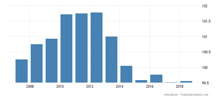 estonia gross enrolment ratio primary and lower secondary female percent wb data