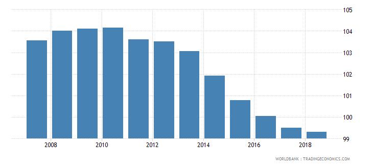 estonia gross enrolment ratio primary and lower secondary male percent wb data