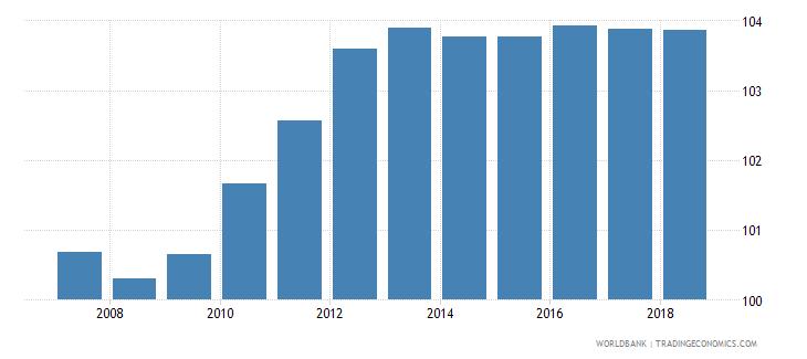 estonia gross enrolment ratio primary to tertiary female percent wb data