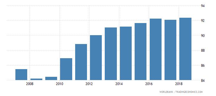 estonia gross enrolment ratio primary to tertiary male percent wb data