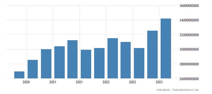 estonia gross ext debt pos  all sectors all maturities all instruments usd dect wb data