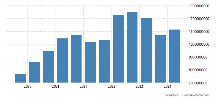 estonia gross ext debt pos  all sectors short term all instruments usd wb data