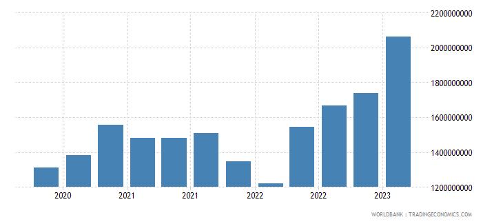 estonia gross ext debt pos  deposit taking corp  exc cb long term debt securities usd wb data