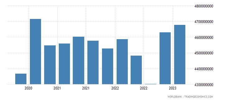 estonia gross ext debt pos  di intercom lending all maturities debt liab of di ent to dir investors usd wb data