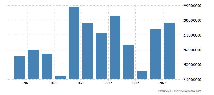 estonia gross ext debt pos  general government long term loans usd wb data