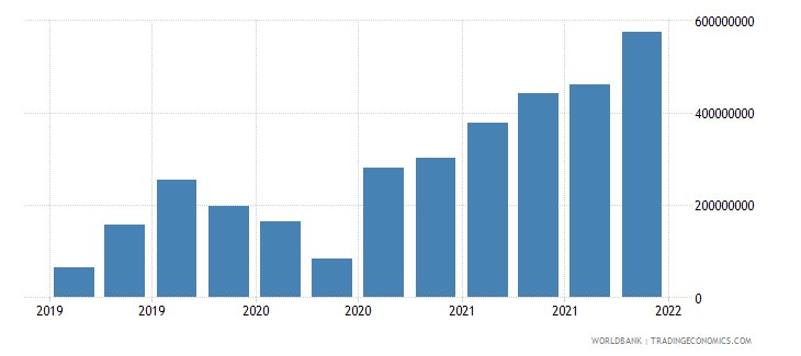 estonia gross ext debt pos  general government short term all instruments usd wb data