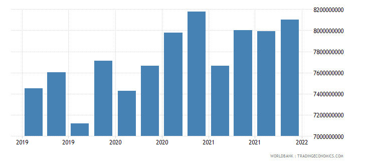 estonia gross ext debt pos  other sectors all maturities all instruments usd wb data