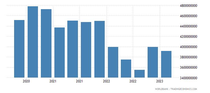estonia gross ext debt pos  other sectors long term all instruments usd wb data