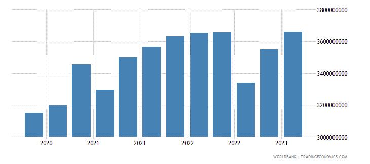 estonia gross ext debt pos  other sectors short term all instruments usd wb data