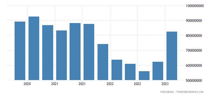 estonia gross ext debt pos  other sectors short term loans usd wb data