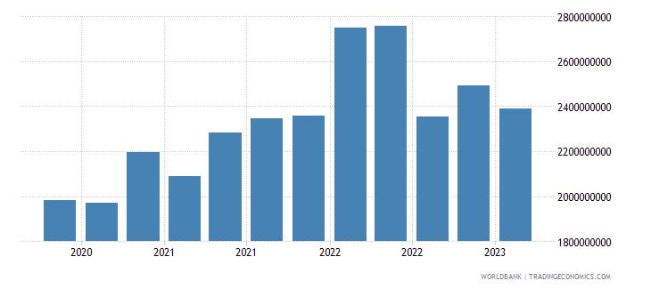 estonia gross ext debt pos  other sectors short term trade credit and advances usd wb data