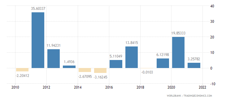 estonia gross fixed capital formation annual percent growth wb data