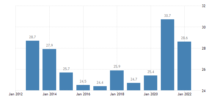 estonia gross fixed capital formation at current prices eurostat data
