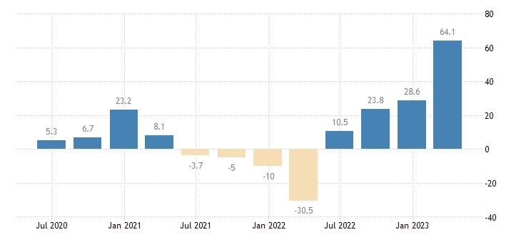 estonia gross fixed capital formation dwellings eurostat data