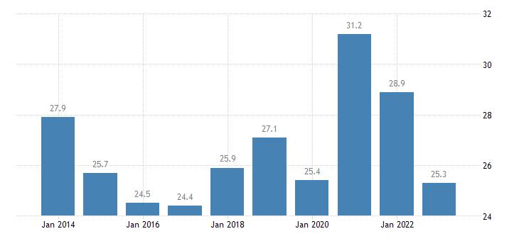 estonia gross fixed capital formation investments eurostat data