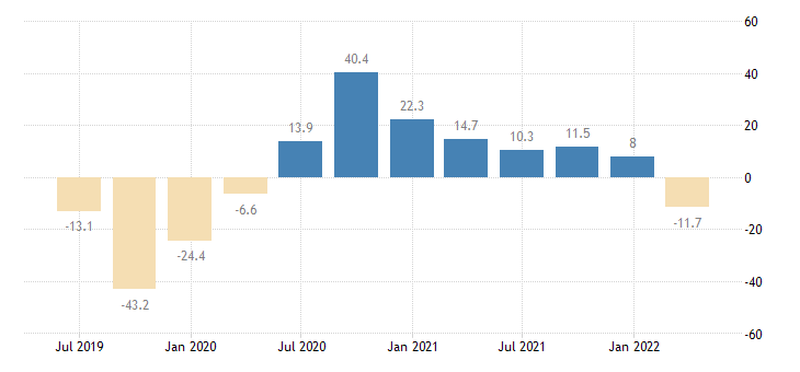 estonia gross fixed capital formation other machinery equipment weapons systems eurostat data