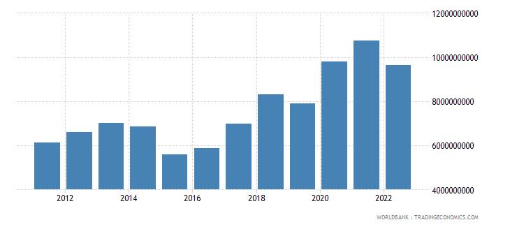 estonia gross fixed capital formation us dollar wb data