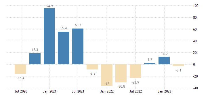 estonia gross fixed capital formation volumes eurostat data