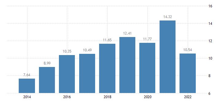 estonia gross household saving rate b8g b6gd8net100 eurostat data