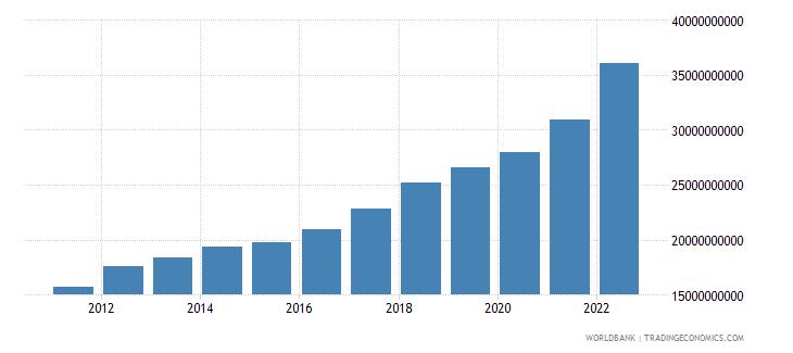 estonia gross national expenditure current lcu wb data