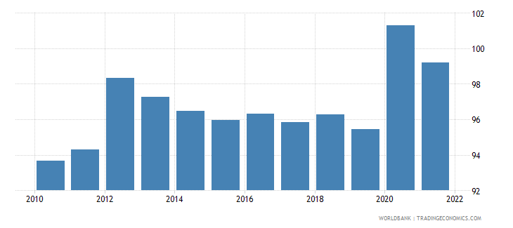 estonia gross national expenditure percent of gdp wb data