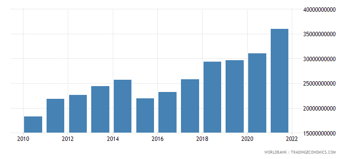estonia gross national expenditure us dollar wb data