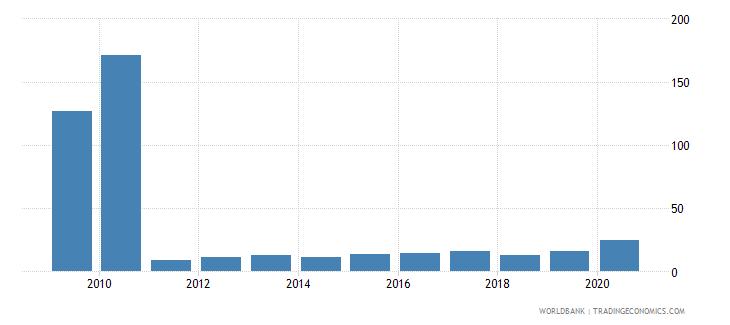 estonia gross portfolio equity assets to gdp percent wb data