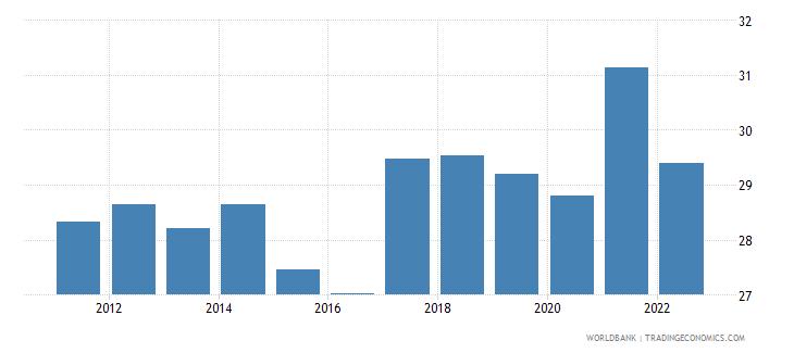 estonia gross savings percent of gni wb data