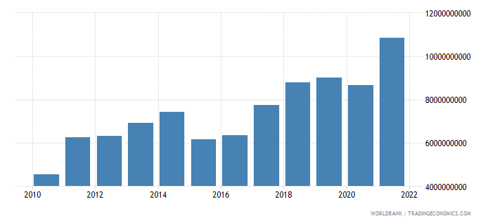 estonia gross savings us dollar wb data