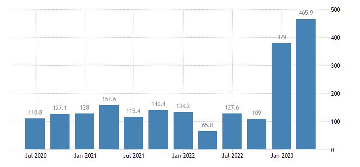 estonia gross value added agriculture forestry fishing eurostat data