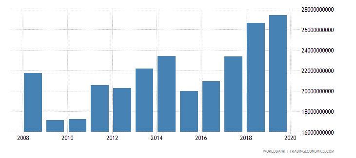 estonia gross value added at factor cost us dollar wb data