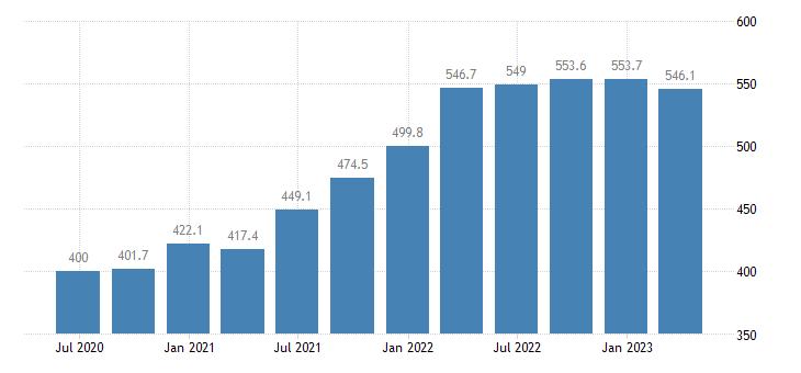 estonia gross value added construction eurostat data