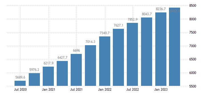estonia gross value added eurostat data