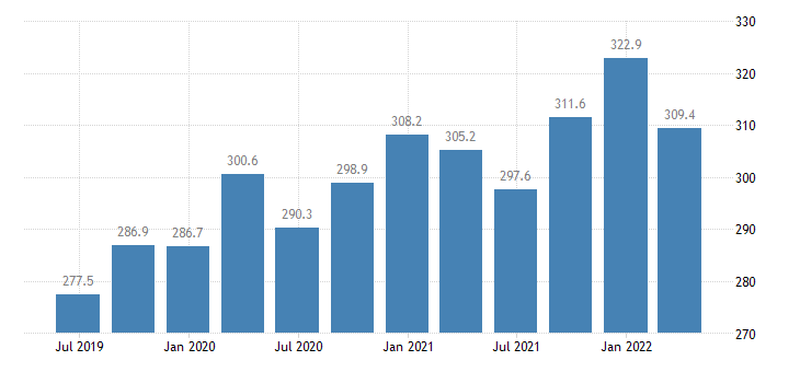 estonia gross value added financial insurance activities eurostat data