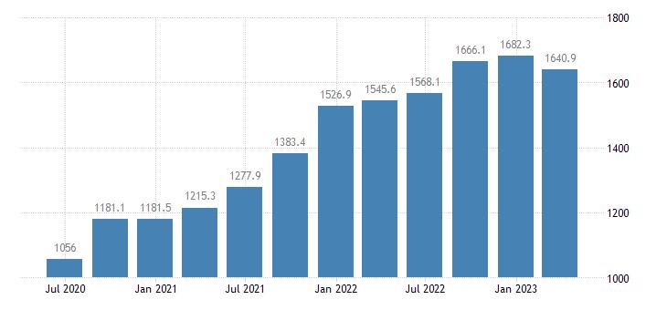 estonia gross value added industry except construction eurostat data