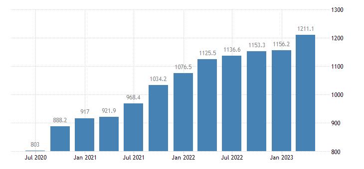 estonia gross value added manufacturing eurostat data