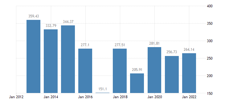 estonia gross value added of the agricultural industry production value at basic price eurostat data