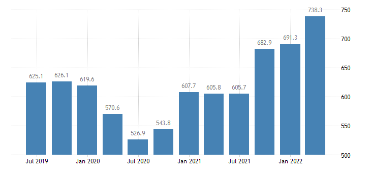 estonia gross value added real estate activities eurostat data