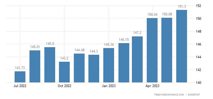 Estonia Harmonised Consumer Prices