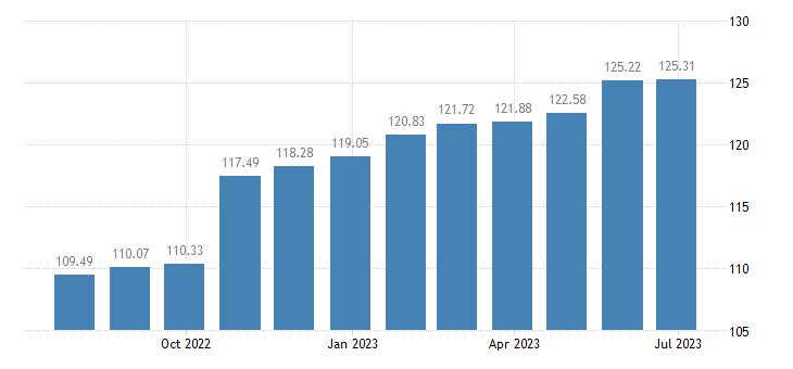 estonia harmonised idx of consumer prices hicp administered prices non energy eurostat data