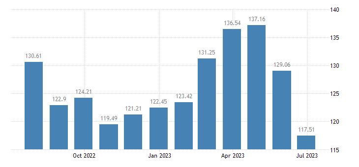 estonia harmonised idx of consumer prices hicp bicycles eurostat data