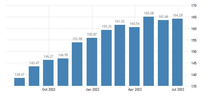 estonia harmonised idx of consumer prices hicp bread cereals eurostat data
